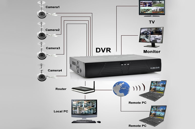4 camera cctv kit with 500gb dvr 4 outdoor cameras