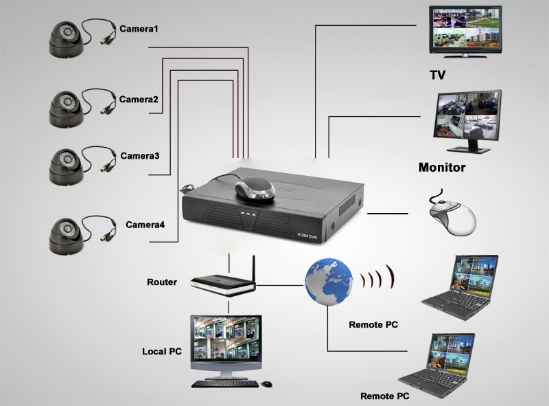4 channel cctv security system with mini dvr